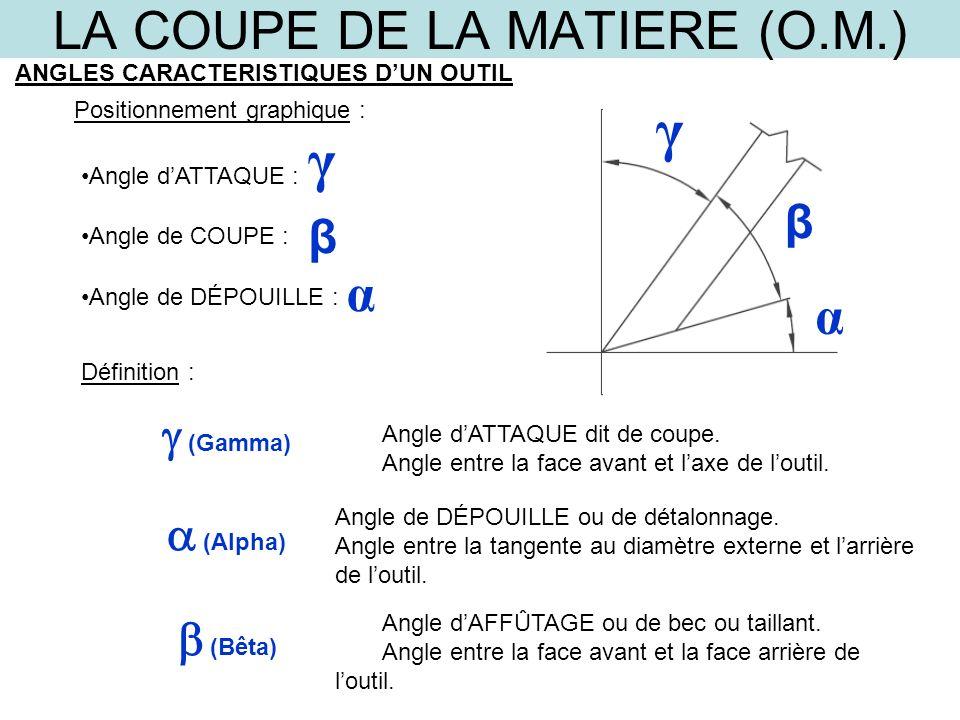 LA COUPE DE LA MATIERE (O.M.) ANGLES CARACTERISTIQUES DUN OUTIL Positionnement graphique : Angle dATTAQUE : Angle de COUPE : Angle de DÉPOUILLE : β β
