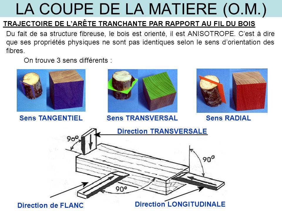 LA COUPE DE LA MATIERE (O.M.) TRAJECTOIRE DE LARÊTE TRANCHANTE PAR RAPPORT AU FIL DU BOIS Du fait de sa structure fibreuse, le bois est orienté, il es