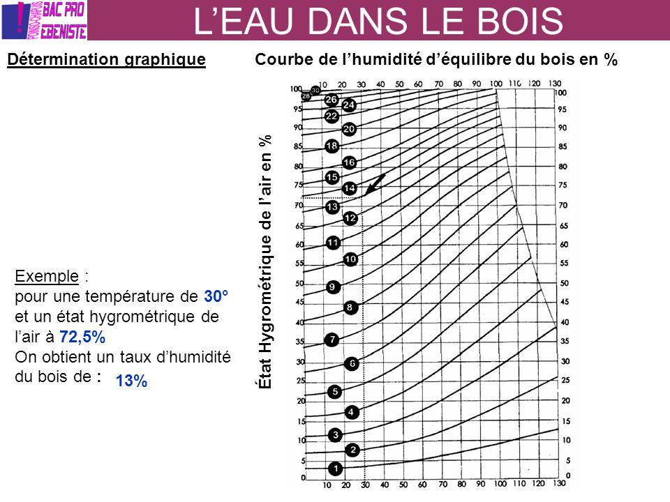 LEAU DANS LE BOIS Détermination graphiqueCourbe de lhumidité déquilibre du bois en % État Hygrométrique de lair en % Exemple : pour une température de