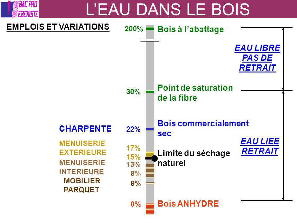 LEAU DANS LE BOIS LA DUREE DU SECHAGE (bonnes conditions de réalisation) Le séchage naturel : durée variable entre 4 à 8 mois pour les résineux et 6 à 18 mois pour les feuillus suivant les épaisseurs et les essences.