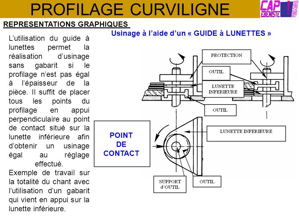 PROFILAGE CURVILIGNE REPRESENTATIONS GRAPHIQUES Usinage à laide dun « GUIDE à LUNETTES » Lutilisation du guide à lunettes permet la réalisation dusina