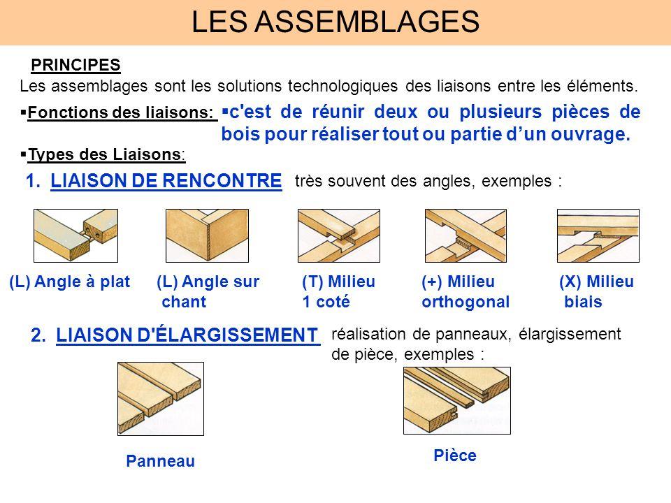 LES ASSEMBLAGES PRINCIPES Les assemblages sont les solutions technologiques des liaisons entre les éléments. Fonctions des liaisons: c'est de réunir d