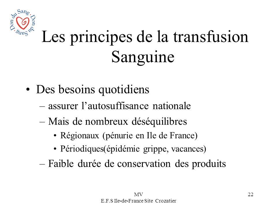 MV E.F.S Ile-de-France Site Crozatier 22 Les principes de la transfusion Sanguine Des besoins quotidiens –assurer lautosuffisance nationale –Mais de n