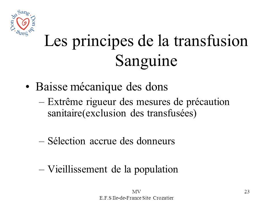 MV E.F.S Ile-de-France Site Crozatier 23 Les principes de la transfusion Sanguine Baisse mécanique des dons –Extrême rigueur des mesures de précaution