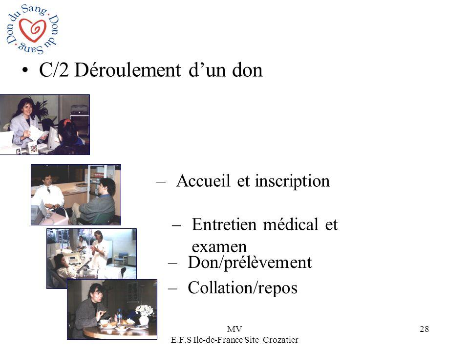 MV E.F.S Ile-de-France Site Crozatier 28 C/2 Déroulement dun don –Accueil et inscription –Entretien médical et examen –Don/prélèvement –Collation/repo