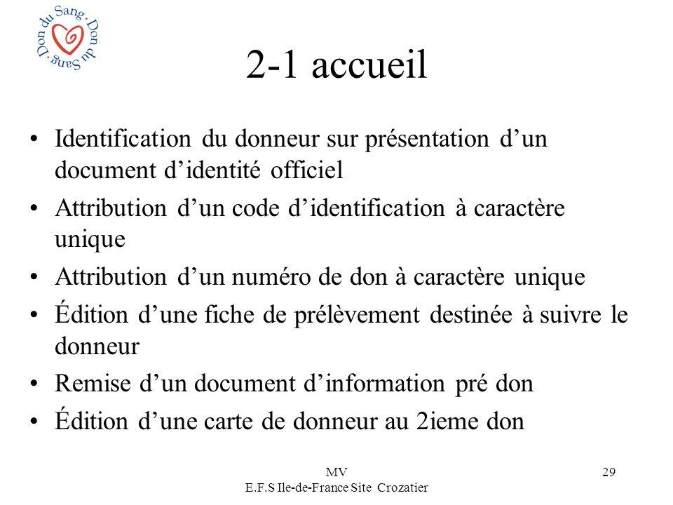MV E.F.S Ile-de-France Site Crozatier 29 2-1 accueil Identification du donneur sur présentation dun document didentité officiel Attribution dun code d