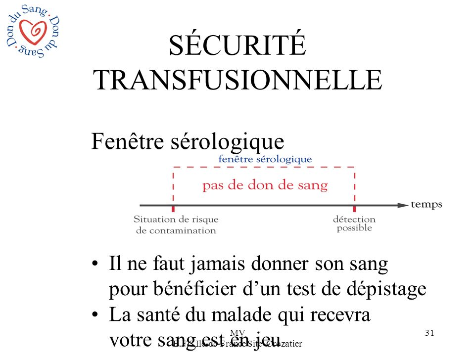 MV E.F.S Ile-de-France Site Crozatier 31 Fenêtre sérologique SÉCURITÉ TRANSFUSIONNELLE Il ne faut jamais donner son sang pour bénéficier dun test de d