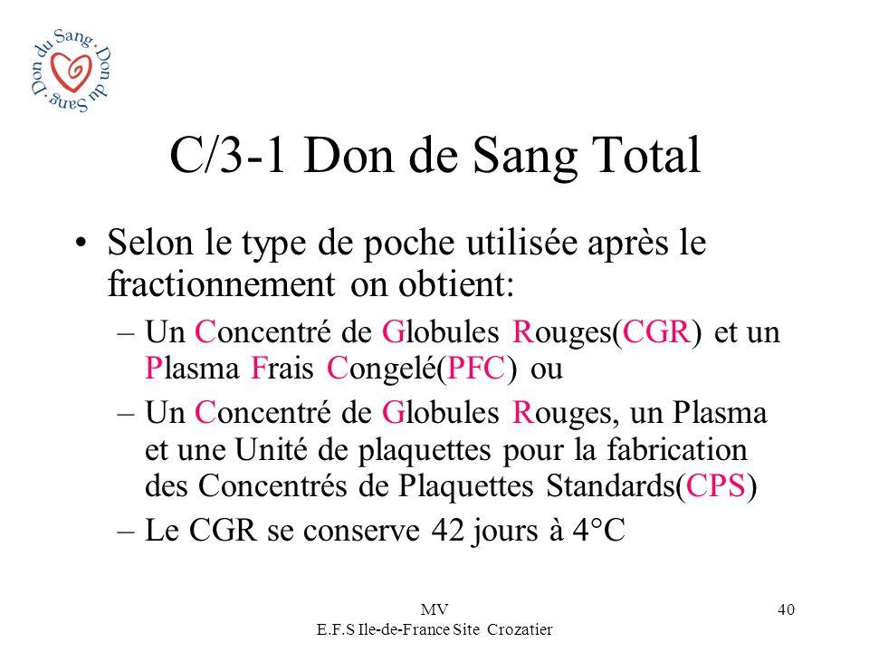 MV E.F.S Ile-de-France Site Crozatier 40 C/3-1 Don de Sang Total Selon le type de poche utilisée après le fractionnement on obtient: –Un Concentré de