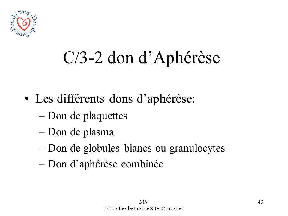 MV E.F.S Ile-de-France Site Crozatier 43 C/3-2 don dAphérèse Les différents dons daphérèse: –Don de plaquettes –Don de plasma –Don de globules blancs