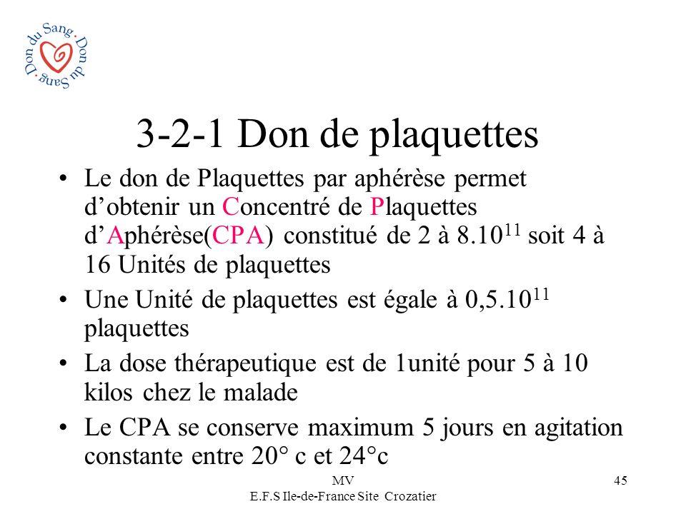 MV E.F.S Ile-de-France Site Crozatier 45 3-2-1 Don de plaquettes Le don de Plaquettes par aphérèse permet dobtenir un Concentré de Plaquettes dAphérès
