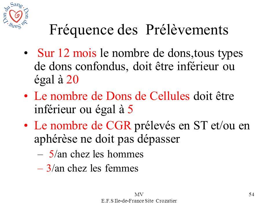 MV E.F.S Ile-de-France Site Crozatier 54 Fréquence des Prélèvements Sur 12 mois le nombre de dons,tous types de dons confondus, doit être inférieur ou