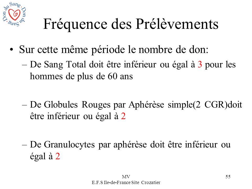 MV E.F.S Ile-de-France Site Crozatier 55 Sur cette même période le nombre de don: –De Sang Total doit être inférieur ou égal à 3 pour les hommes de pl