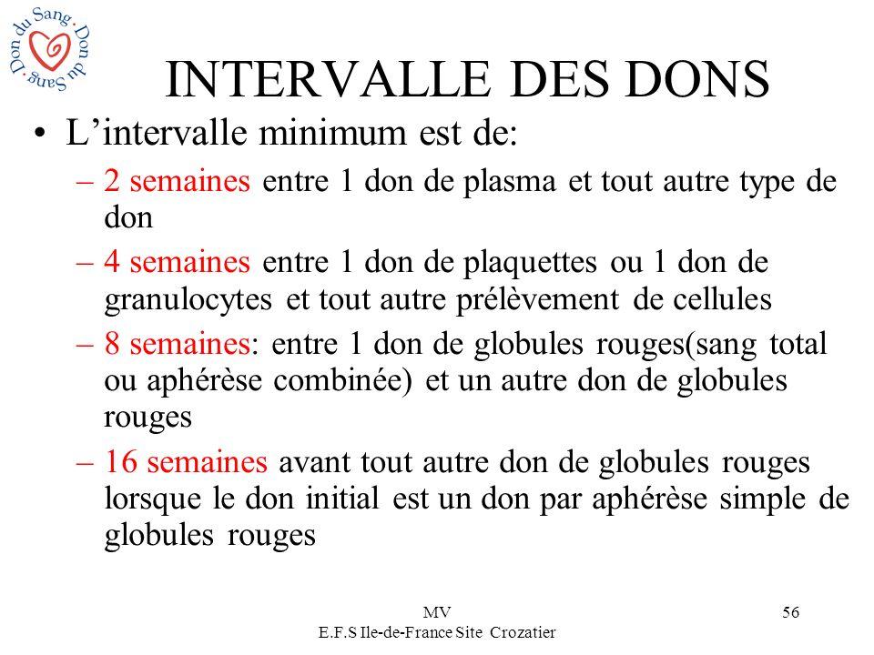 MV E.F.S Ile-de-France Site Crozatier 56 INTERVALLE DES DONS Lintervalle minimum est de: –2 semaines entre 1 don de plasma et tout autre type de don –