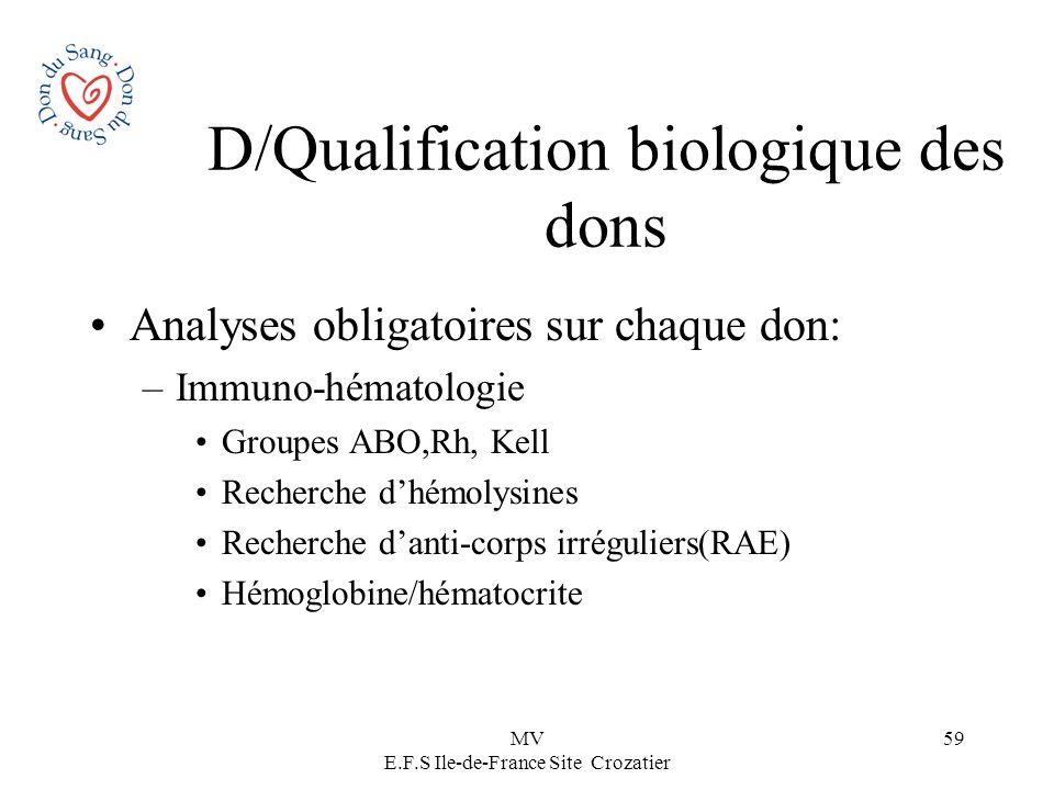 MV E.F.S Ile-de-France Site Crozatier 59 D/Qualification biologique des dons Analyses obligatoires sur chaque don: –Immuno-hématologie Groupes ABO,Rh,