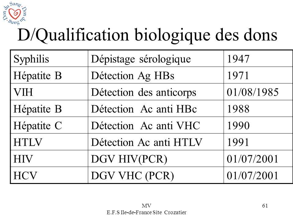 MV E.F.S Ile-de-France Site Crozatier 61 D/Qualification biologique des dons SyphilisDépistage sérologique1947 Hépatite BDétection Ag HBs1971 VIHDétec