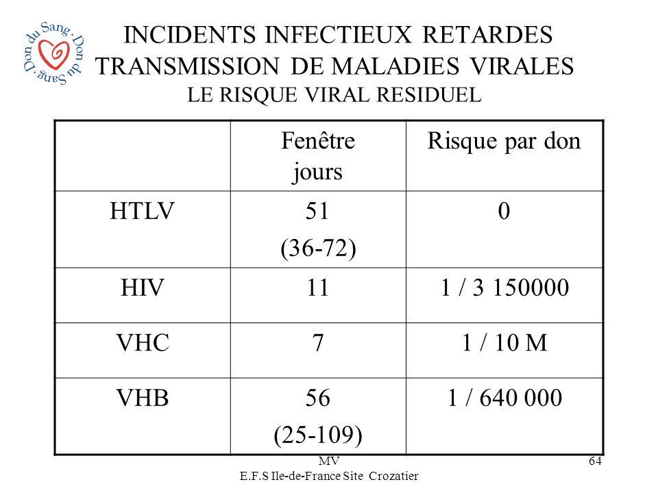 MV E.F.S Ile-de-France Site Crozatier 64 INCIDENTS INFECTIEUX RETARDES TRANSMISSION DE MALADIES VIRALES LE RISQUE VIRAL RESIDUEL Fenêtre jours Risque