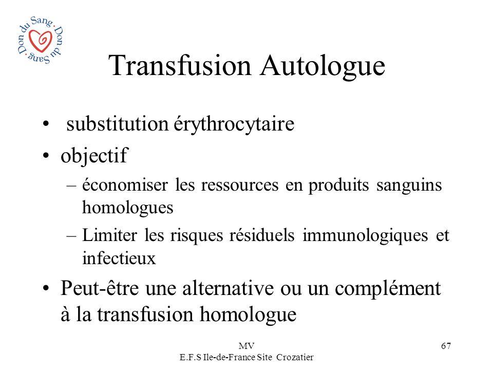 MV E.F.S Ile-de-France Site Crozatier 67 Transfusion Autologue substitution érythrocytaire objectif –économiser les ressources en produits sanguins ho