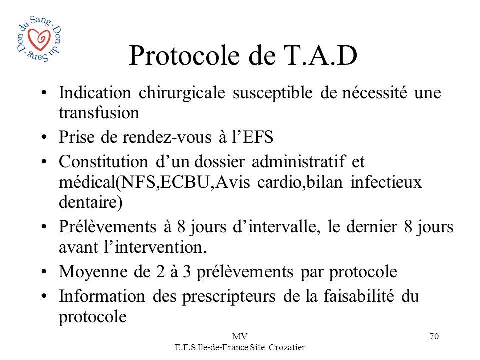 MV E.F.S Ile-de-France Site Crozatier 70 Protocole de T.A.D Indication chirurgicale susceptible de nécessité une transfusion Prise de rendez-vous à lE