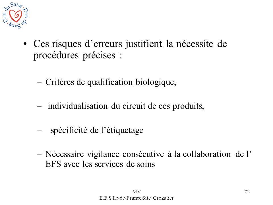 MV E.F.S Ile-de-France Site Crozatier 72 Ces risques derreurs justifient la nécessite de procédures précises : –Critères de qualification biologique,