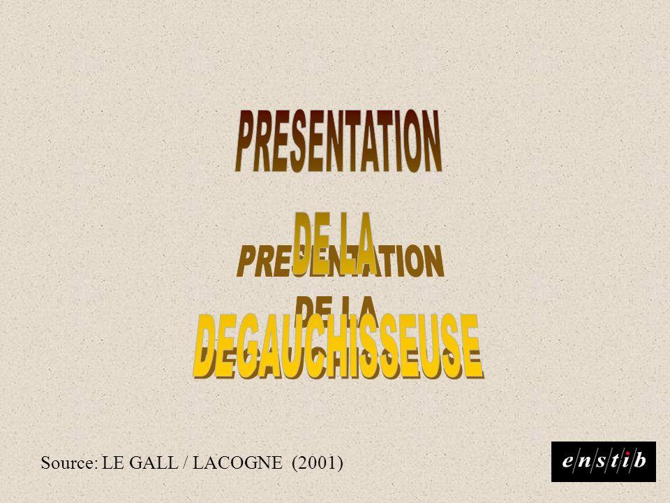 Source: LE GALL / LACOGNE (2001)