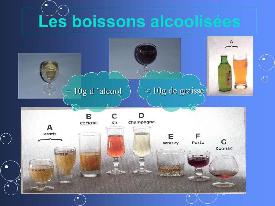 Les boissons alcoolisées = 10g d alcool 10g de graisse 10g de graisse