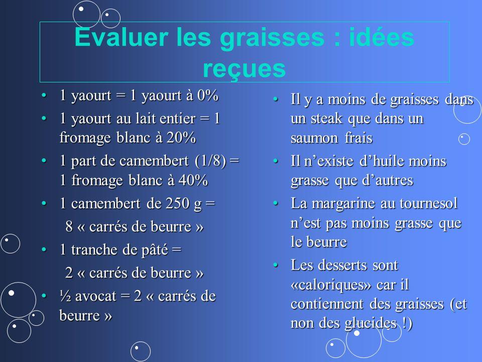 Evaluer les graisses : idées reçues 1 yaourt = 1 yaourt à 0%1 yaourt = 1 yaourt à 0% 1 yaourt au lait entier = 1 fromage blanc à 20%1 yaourt au lait e