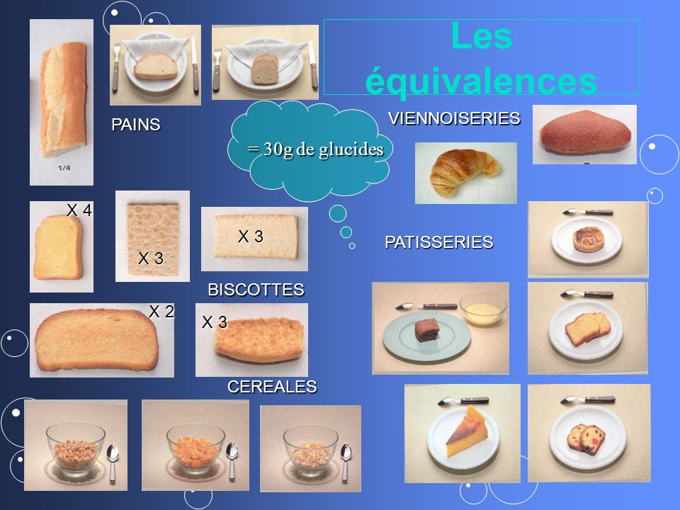 Les équivalences X 2 X 4 X 3 CEREALES PATISSERIES PAINS BISCOTTES VIENNOISERIES = 30g de glucides