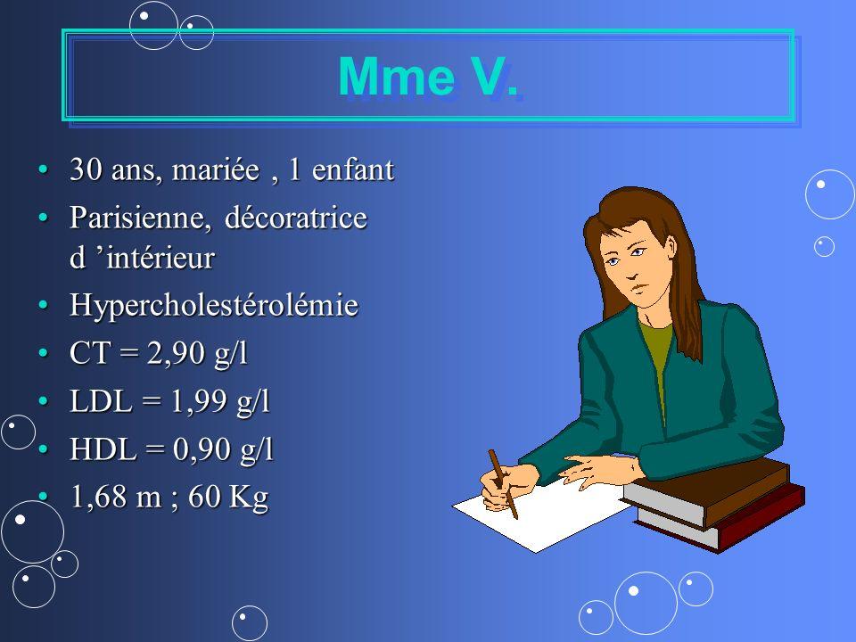 Mme V. 30 ans, mariée, 1 enfant30 ans, mariée, 1 enfant Parisienne, décoratrice d intérieurParisienne, décoratrice d intérieur HypercholestérolémieHyp