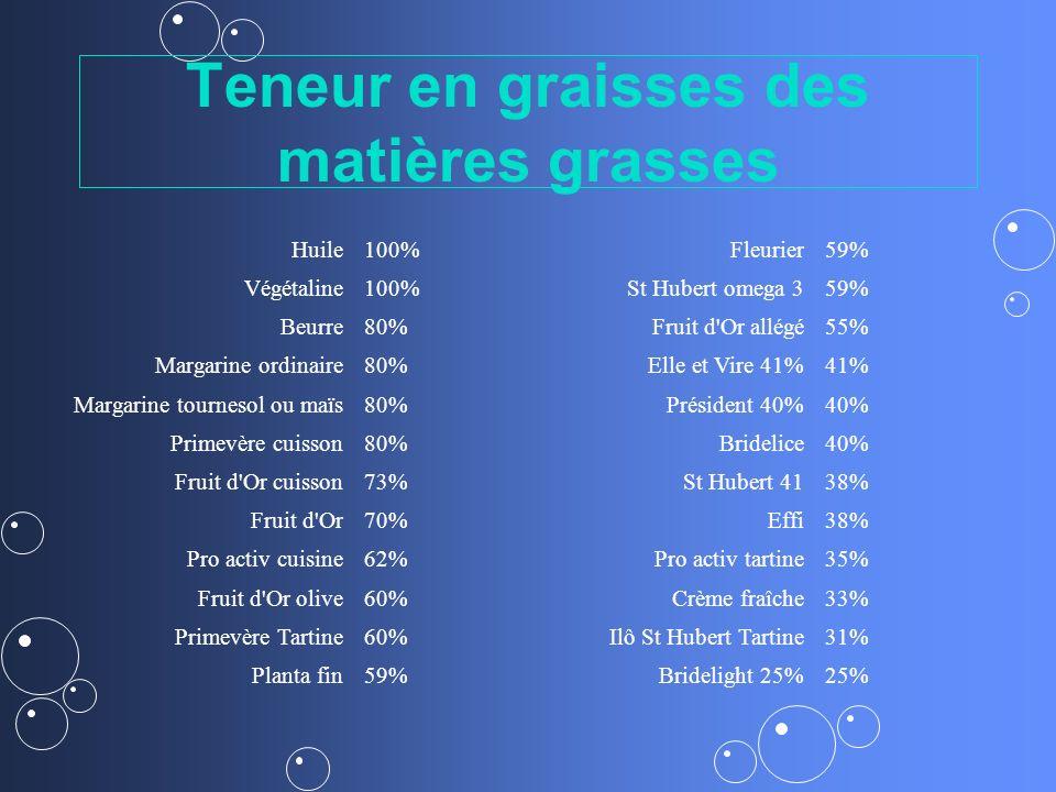 Teneur en graisses des matières grasses Huile100%Fleurier59% Végétaline100%St Hubert omega 359% Beurre80%Fruit d'Or allégé55% Margarine ordinaire80%El