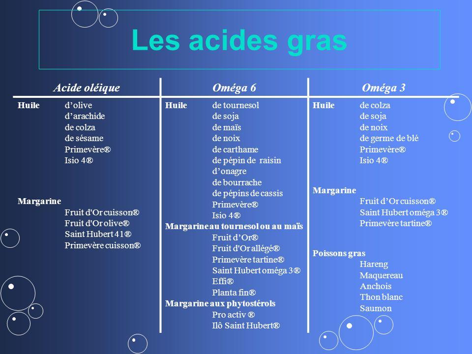 Les acides gras Acide oléiqueOméga 6Oméga 3 Huiledolive darachide de colza de sésame Primevère® Isio 4® Margarine Fruit d'Or cuisson® Fruit d'Or olive