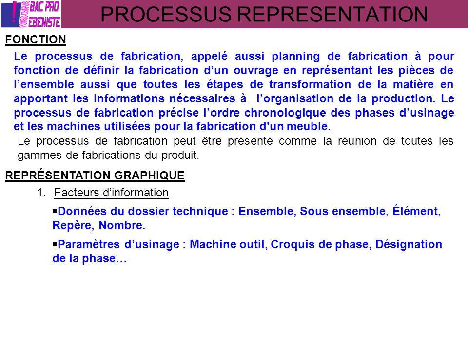 PROCESSUS REPRESENTATION FONCTION Le processus de fabrication, appelé aussi planning de fabrication à pour fonction de définir la fabrication dun ouvr