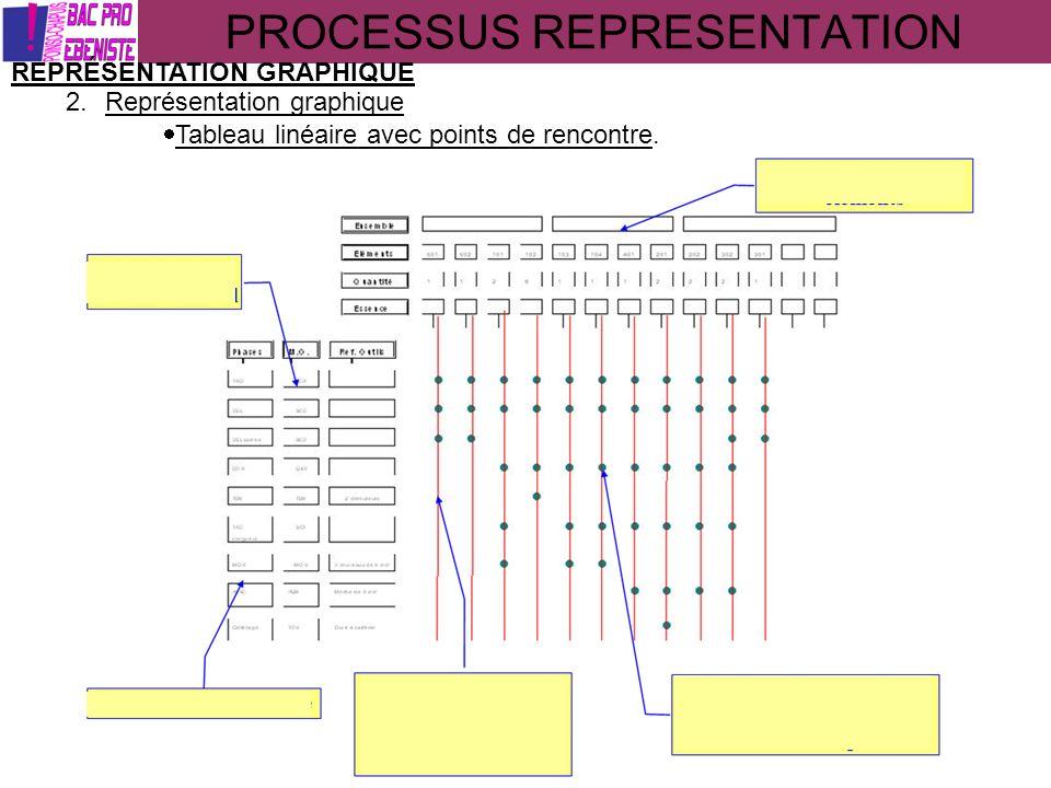 PROCESSUS REPRESENTATION REPRÉSENTATION GRAPHIQUE 2.Représentation graphique Tableau linéaire avec points de rencontre.