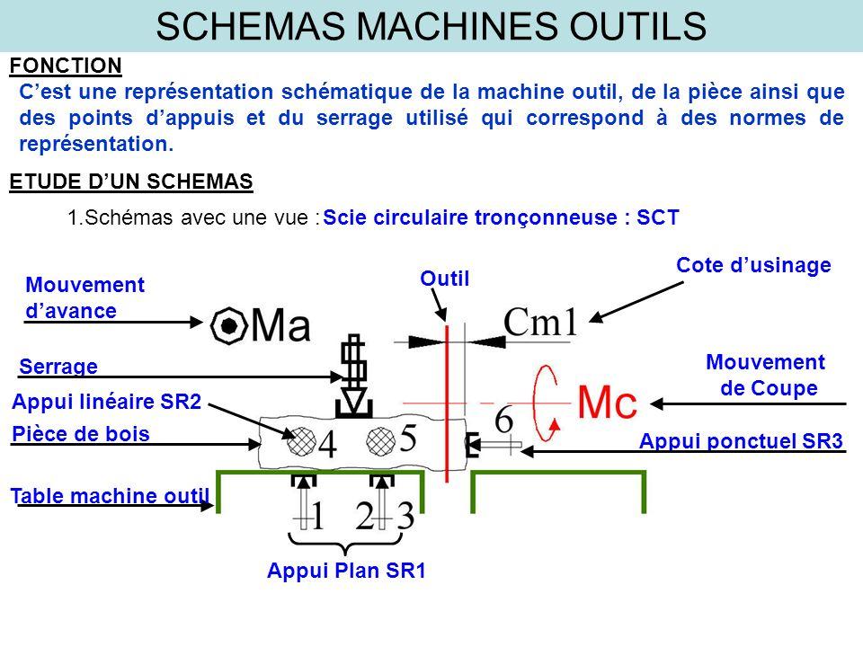 SCHEMAS MACHINES OUTILS FONCTION Cest une représentation schématique de la machine outil, de la pièce ainsi que des points dappuis et du serrage utili