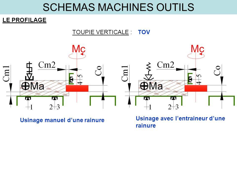 SCHEMAS MACHINES OUTILS LE PROFILAGE TOUPIE VERTICALE :TOV Usinage manuel dune rainure Usinage avec lentraineur dune rainure