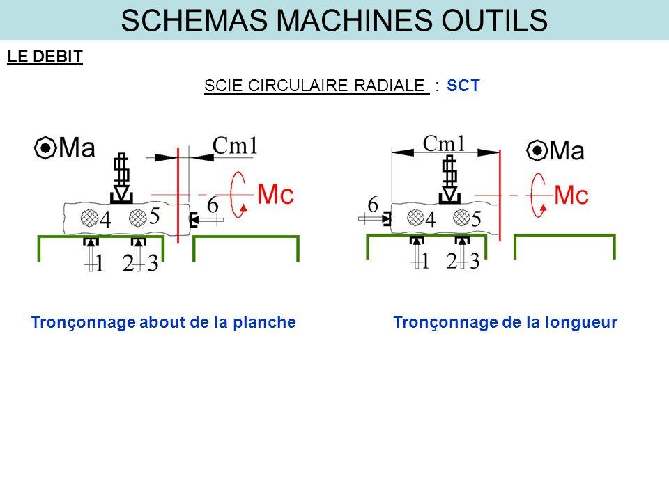 SCHEMAS MACHINES OUTILS LE DEBIT SCIE CIRCULAIRE RADIALE :SCT Tronçonnage about de la plancheTronçonnage de la longueur