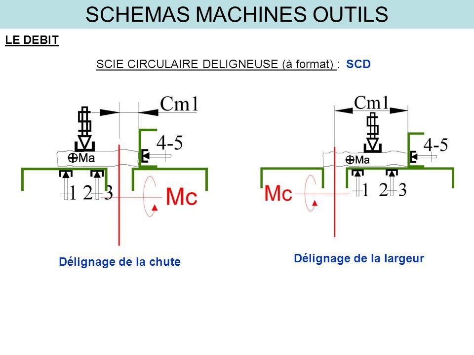 SCHEMAS MACHINES OUTILS LE DEBIT SCIE CIRCULAIRE DELIGNEUSE (à format) :SCD Délignage de la chute Délignage de la largeur