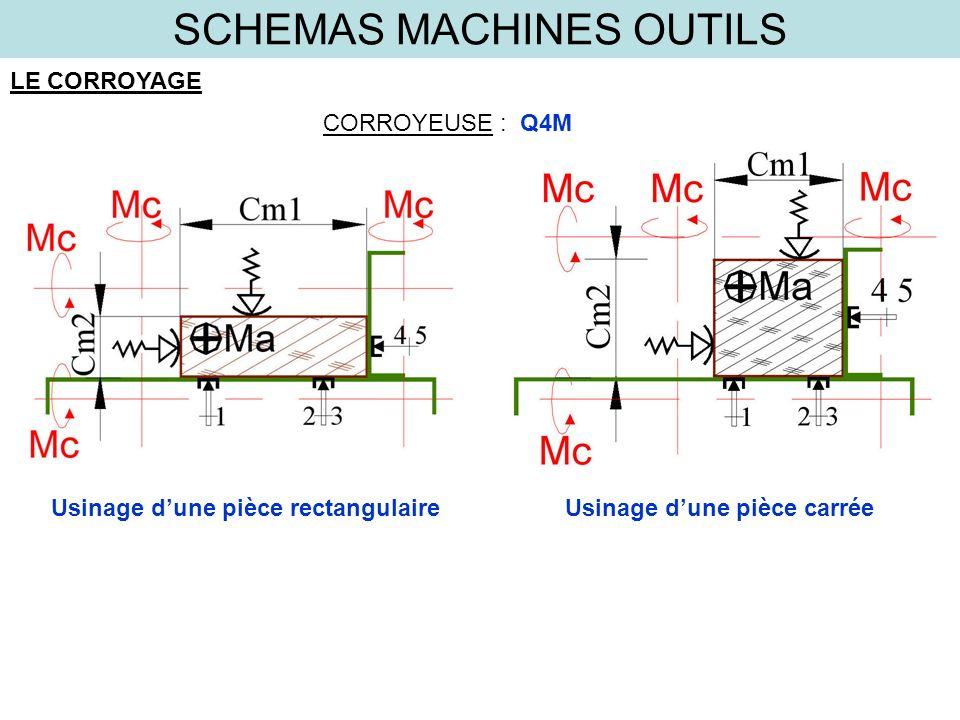 SCHEMAS MACHINES OUTILS LE CORROYAGE CORROYEUSE :Q4M Usinage dune pièce rectangulaire Usinage dune pièce carrée