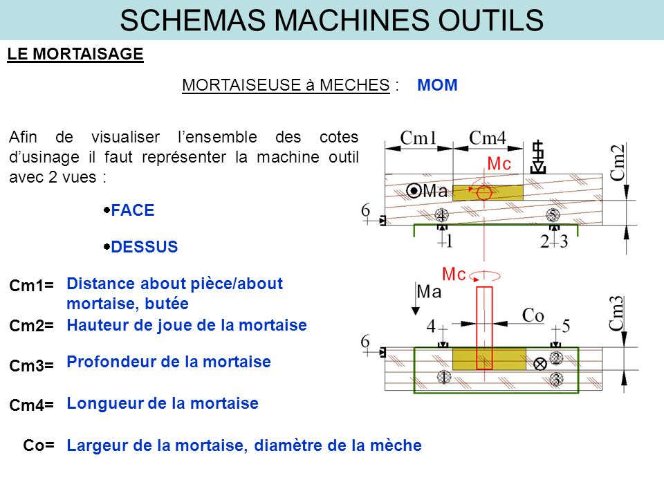 SCHEMAS MACHINES OUTILS LE MORTAISAGE MORTAISEUSE à MECHES :MOM Afin de visualiser lensemble des cotes dusinage il faut représenter la machine outil a
