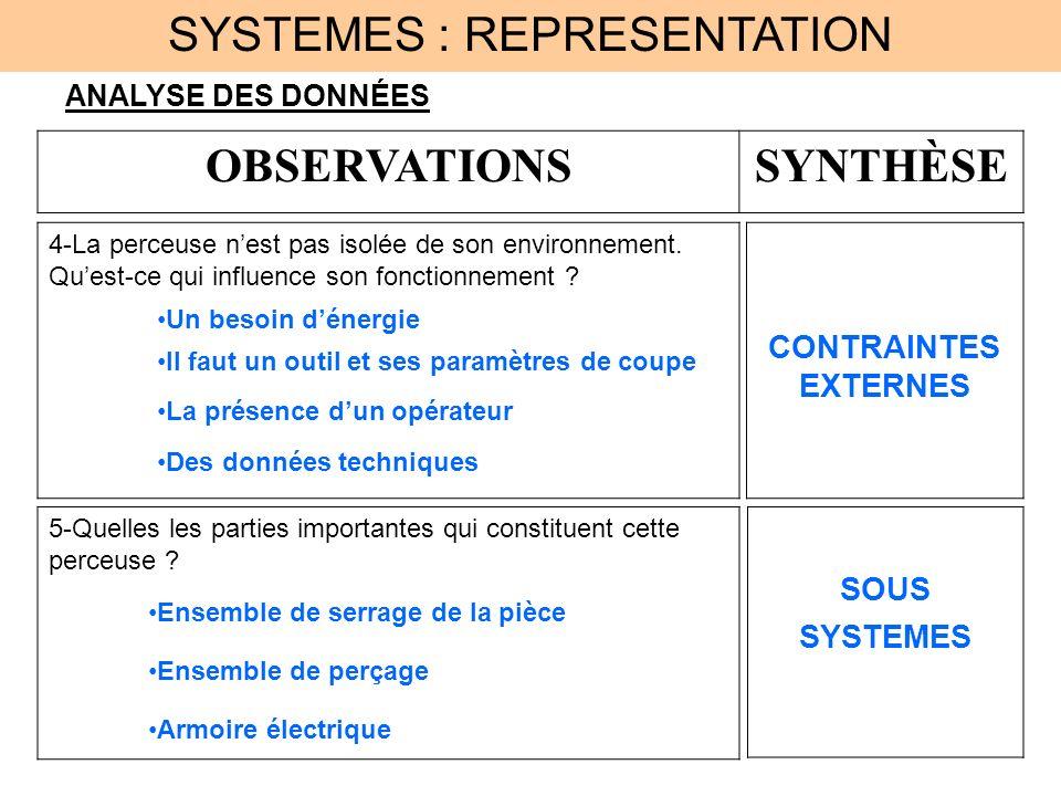 SYSTEMES : REPRESENTATION ANALYSE DES DONNÉES OBSERVATIONSSYNTHÈSE CONTRAINTES EXTERNES Un besoin dénergie Il faut un outil et ses paramètres de coupe