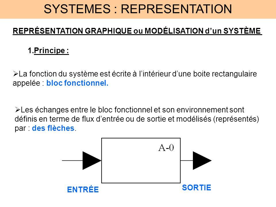 SYSTEMES : REPRESENTATION REPRÉSENTATION GRAPHIQUE ou MODÉLISATION dun SYSTÈME 1.Principe : La fonction du système est écrite à lintérieur dune boite