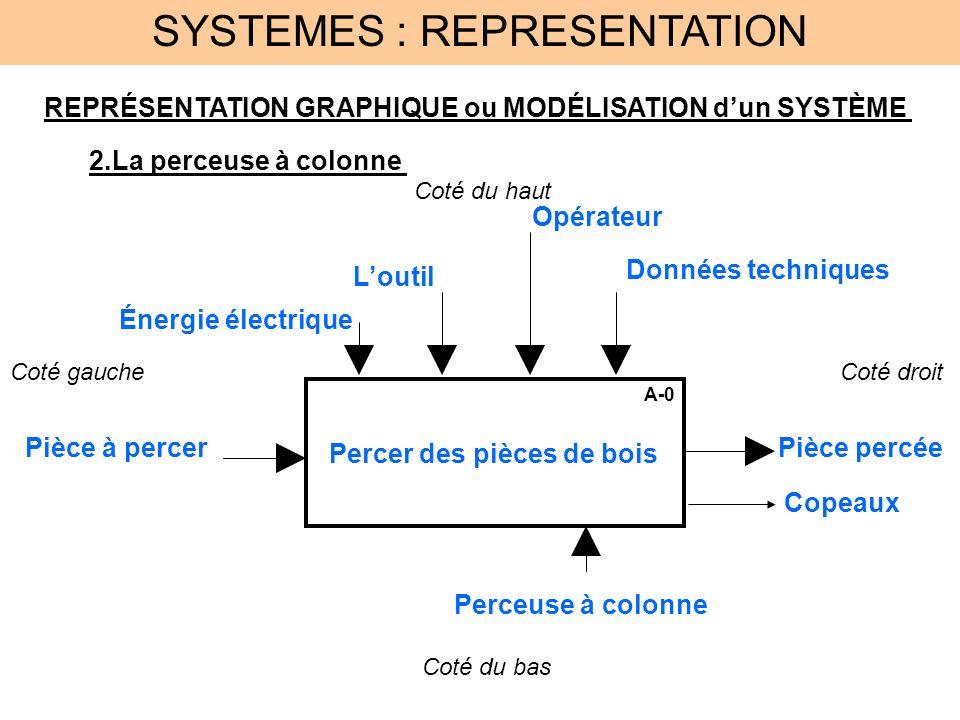 SYSTEMES : REPRESENTATION REPRÉSENTATION GRAPHIQUE ou MODÉLISATION dun SYSTÈME 3.Représentation générale A-0 FONCTION Des objets (pièces) en situation ENTREE Des contraintes dactivités Des moyens techniques (M.O.) Coté du haut Coté du bas Coté gaucheCoté droit Des objets (pièces) en situation SORTIE CONCLUSION Il faut inscrire la fonction globale du système dans le bloc fonction- nel.
