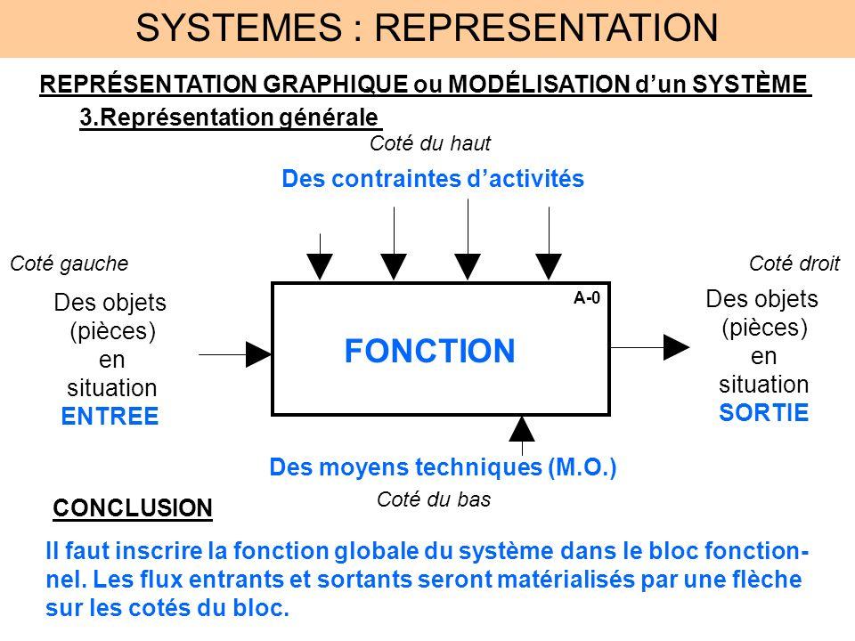 SYSTEMES : REPRESENTATION REPRÉSENTATION GRAPHIQUE ou MODÉLISATION dun SYSTÈME 3.Représentation générale A-0 FONCTION Des objets (pièces) en situation