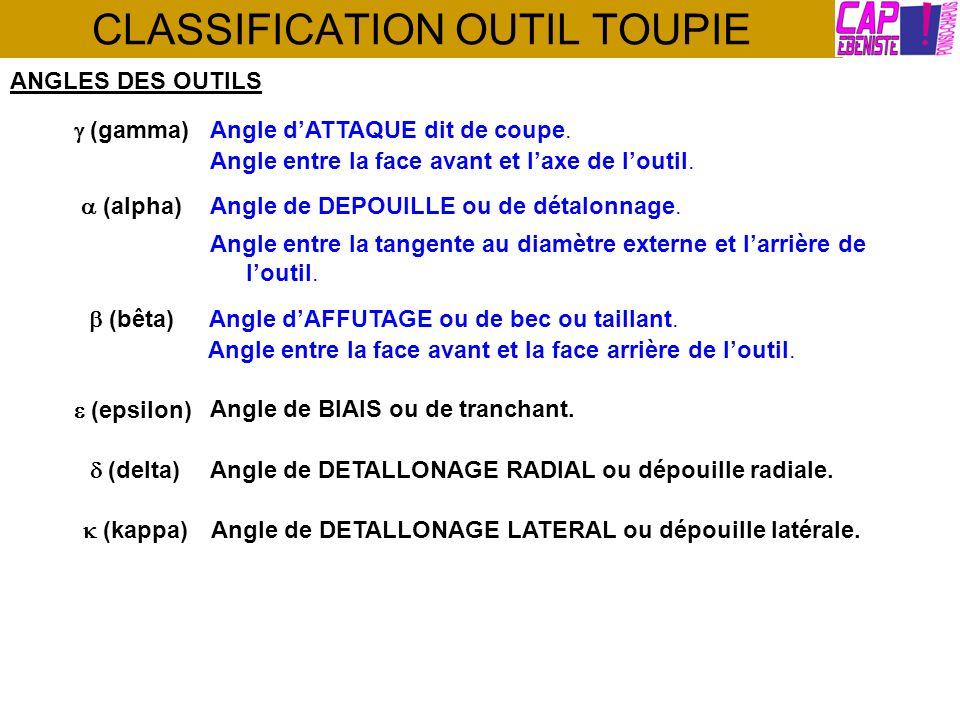 CLASSIFICATION OUTIL TOUPIE REPRESENTATION SUR UN OUTIL DE TOUPIE
