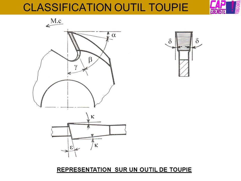 CLASSIFICATION OUTIL TOUPIE CHOIX DES OUTILS Les outils seront choisis en fonction : De la forme du profil à obtenir.