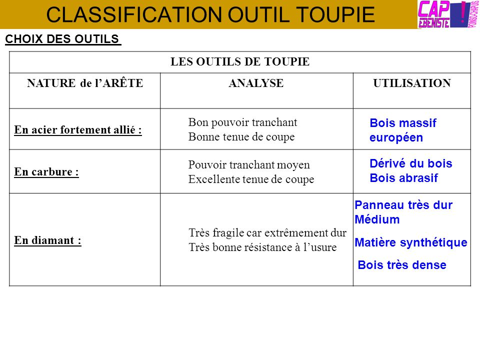 CLASSIFICATION OUTIL TOUPIE Quelques exemples doutil : OUTILS MONOBLOCS PASTILLES RAPPORTÉES FIXATIONS MÉCANIQUES