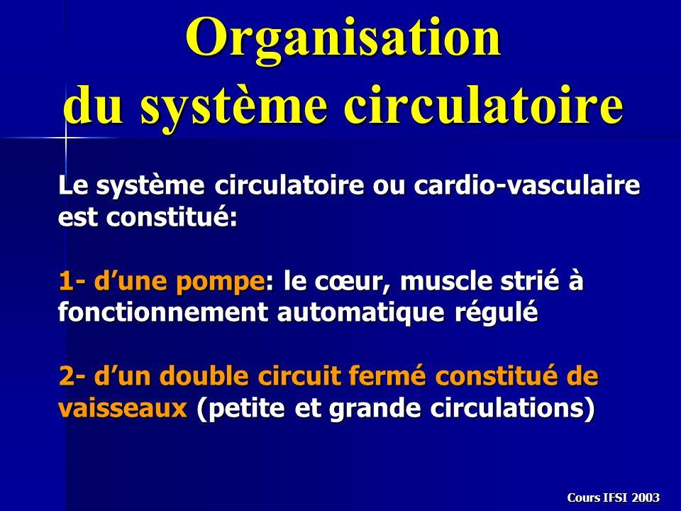 Cours IFSI 2003 Organisation du système circulatoire Le système circulatoire ou cardio-vasculaire est constitué: 1- dune pompe: le cœur, muscle strié