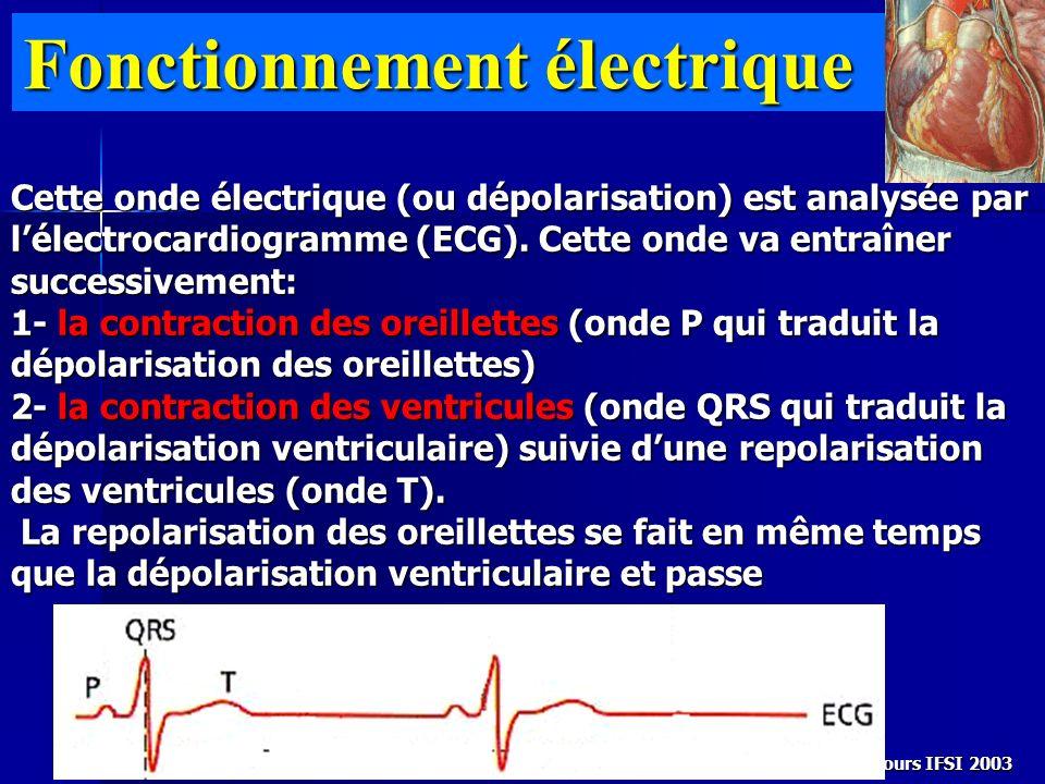 Cours IFSI 2003 Fonctionnement électrique Cette onde électrique (ou dépolarisation) est analysée par lélectrocardiogramme (ECG). Cette onde va entraîn