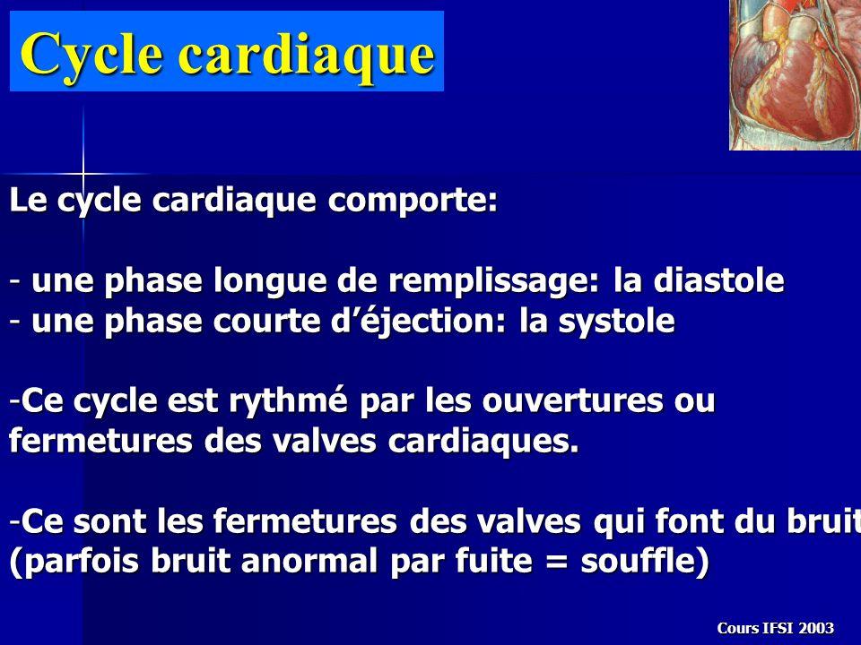 Cours IFSI 2003 Cycle cardiaque Le cycle cardiaque comporte: - une phase longue de remplissage: la diastole - une phase courte déjection: la systole -