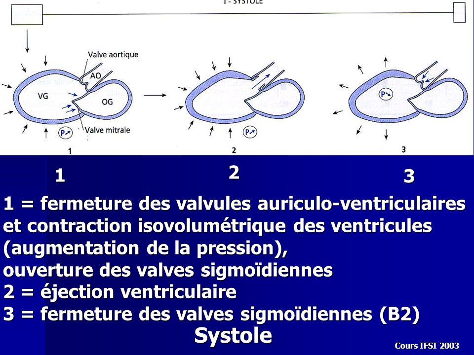 Cours IFSI 2003 1 2 3 1 = fermeture des valvules auriculo-ventriculaires et contraction isovolumétrique des ventricules (augmentation de la pression),