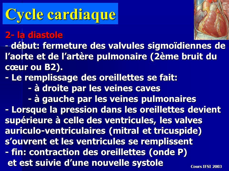 Cours IFSI 2003 Cycle cardiaque 2- la diastole - début: fermeture des valvules sigmoïdiennes de laorte et de lartère pulmonaire (2ème bruit du cœur ou